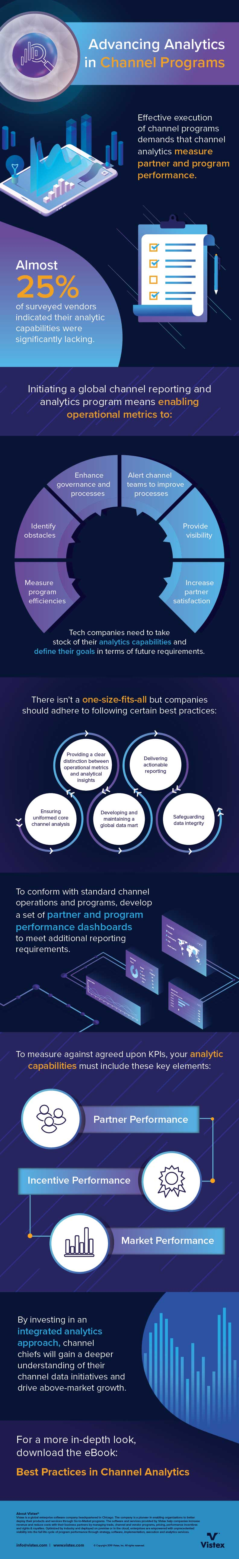 Advancing Analytics in Channel Programs Infographic