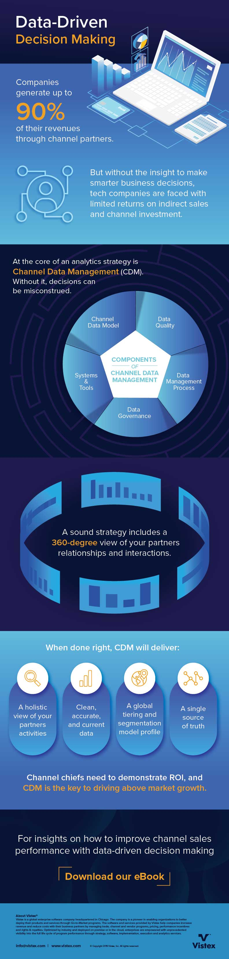 Data Driven Decision Making Infographic
