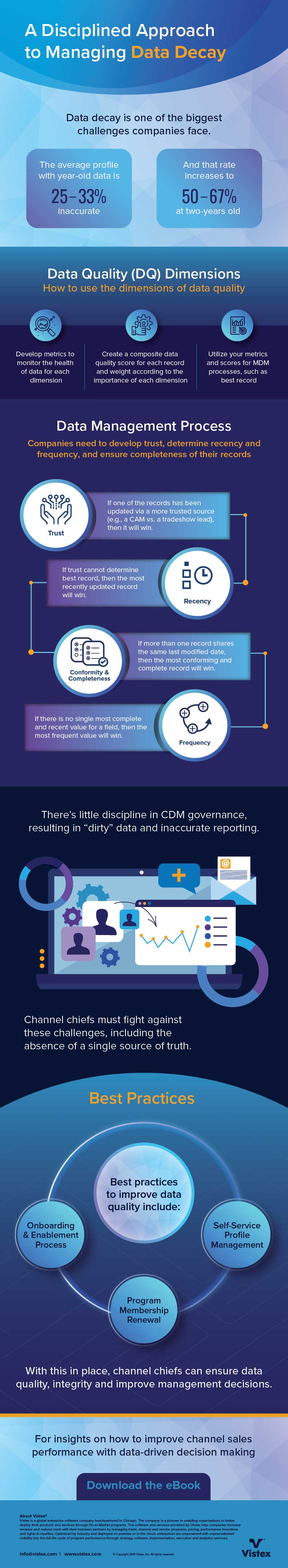 Managing Data Decay Infographic