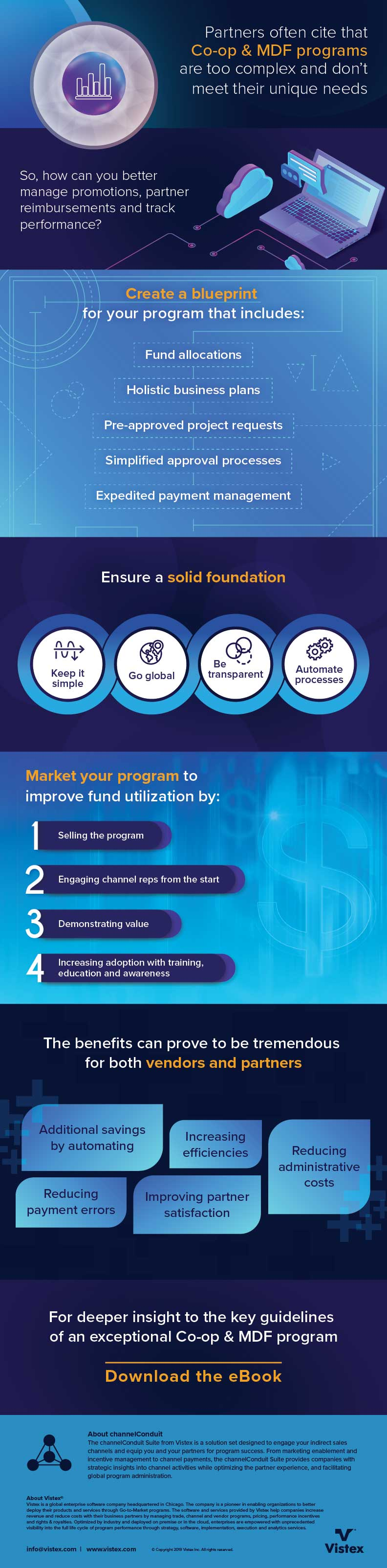 Simplifying Co-op & MDF Programs Infographic