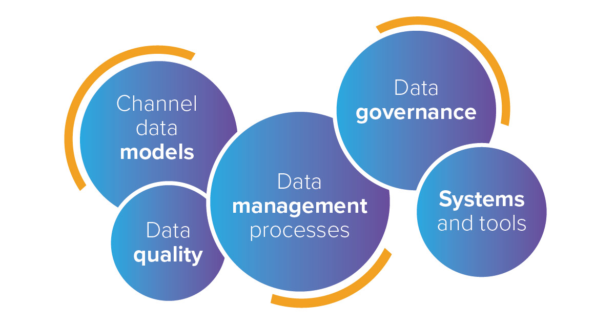 Key components of a successful Channel Data Management strategy